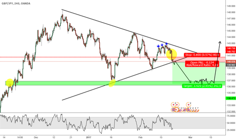 GBPJPY: GBP/JPY  4HR -- potential breakout