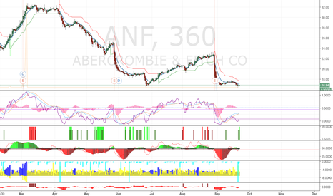 ANF: Swing Trade opportunity in ANF : LONG