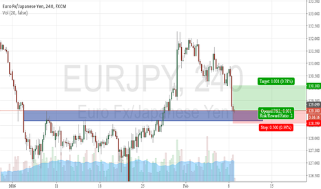 EURJPY: EUR/JPY 4H LONG-Bullish Pinbar in Support Zone