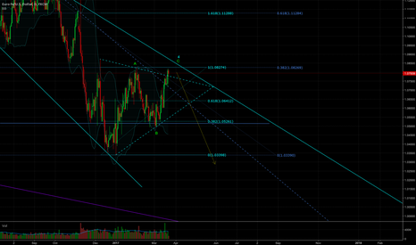 EURUSD: strong resistance above now