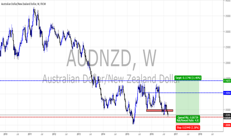 AUDNZD: AUDNZD weekly views by Pounds_fx