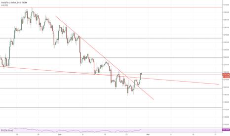 XAUUSD: Gold 4h chart analysis