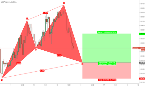 USDCAD: USDCAD Cypher Pattern 1H