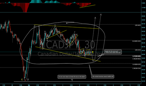 CADJPY: Which way?