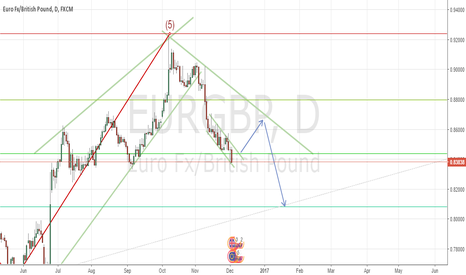 EURGBP: START OF WAVE CORRECTION IN EURGBP - DAILY CHART
