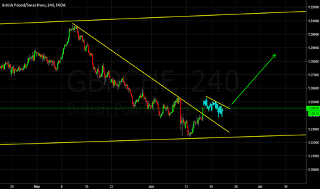 GBPCHF: Probable One More Wave Up