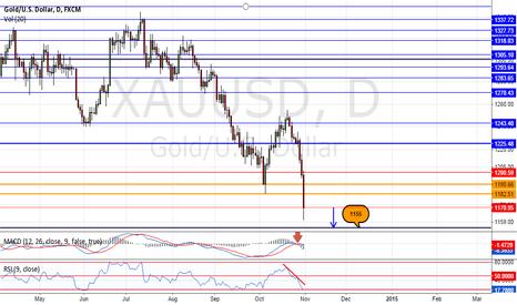 XAUUSD: The reasons why I short gold. (Part 2)