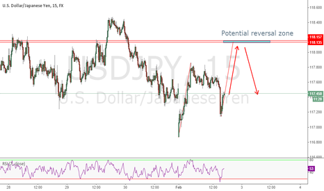 USDJPY: Strong Bearish Gartley Pattern Forming