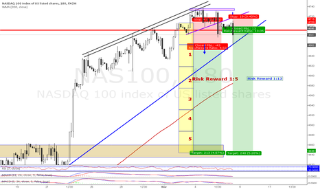 NAS100: Short @ NASDAQ