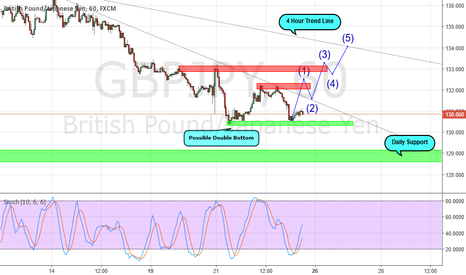 GBPJPY: GBP/JPY Double bottom 1 HOUR