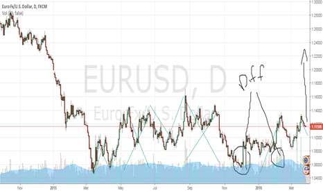EURUSD: Euro/USD what i think is going to happen