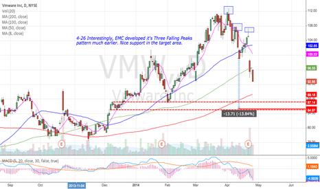 VMW: VMW