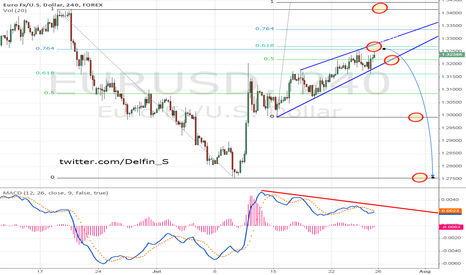EURUSD: Eur/Usd - is likely to continue downward trend.