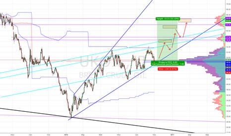 UKOIL: Нефть в лонг. Потенциал роста до 65$.