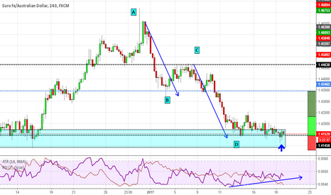 EURAUD: EURAUD right at daily support