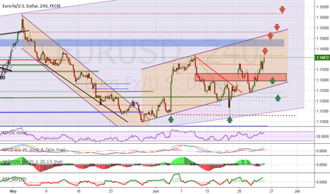 EURUSD: Analysis and forecasts for EUR / USD at the 24.06 / 16