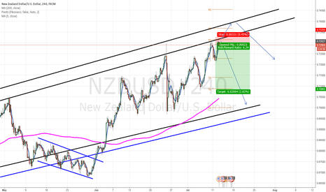 NZDUSD: NZDUSD Short, because reaching price channel