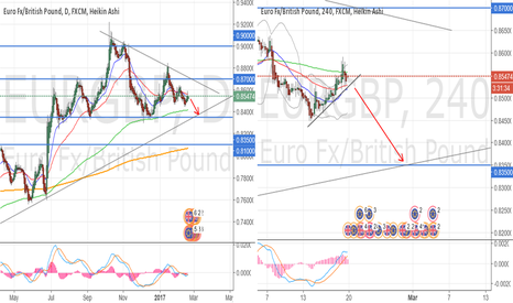 EURGBP: Heading to support