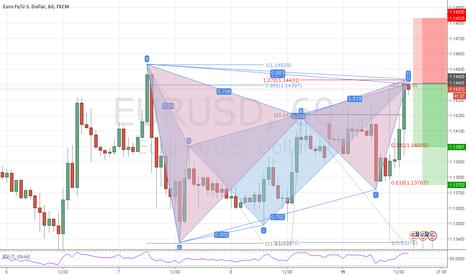 EURUSD: eurusd h1 short bat and gartley