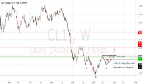 CL1!: Long Crude OIl