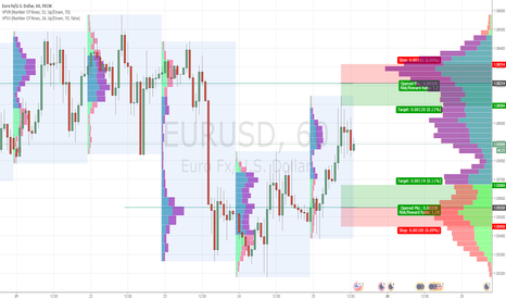 EURUSD: Just neutral and waiting for up/down break