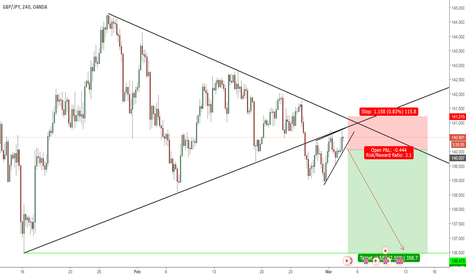 GBPJPY: Selling the breakout of the ascending wedge