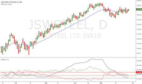 JSWSTEEL: JSW Steel: Another Promising Candidate