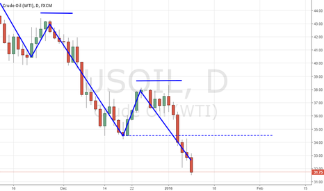 USOIL: Oil long