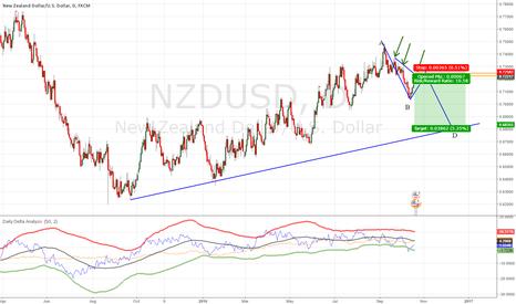 NZDUSD: CRAZY NZDUSD Trade IDEA