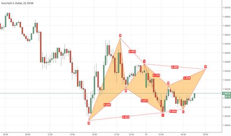 EURUSD: bat advanced patterns