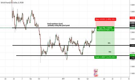 GBPUSD: GU -Potential short trade