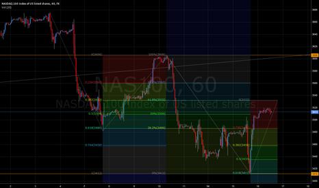 NAS100: NASDAQ 100 - Levels for today