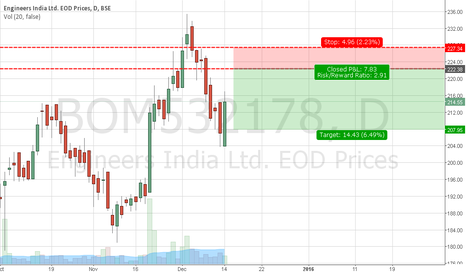 BOM532178: Sell Engineers India Ltd