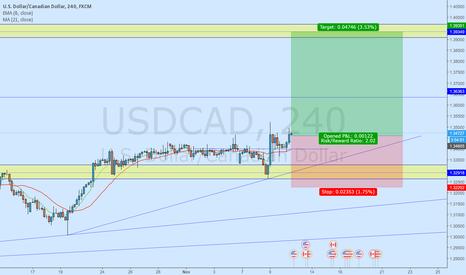 USDCAD: USD/CAD -Bullish