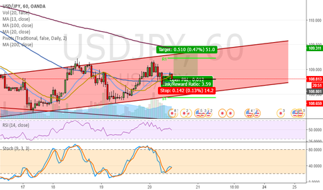 USDJPY: Short term - Daytrade - Long to upper Trend Line
