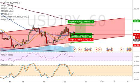 USDJPY: Short term - Daytrade - Long to upper Trend Line