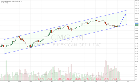 CMG: Monthly chart looks super bullish