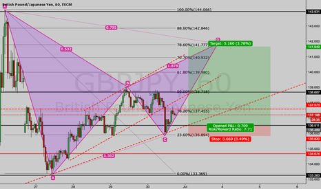 GBPJPY: Potential Bearish Bat on GBPJPY