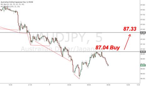 AUDJPY: AUD/JPY Short Term Buy Trade