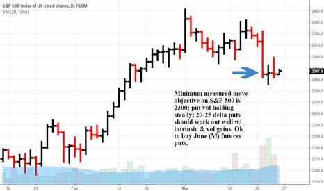 SPX500: S&P downside potential