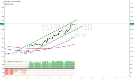 EURUSD: channel for euro