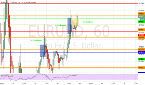 EURUSD: EUR/USD still climbing up as i predicted