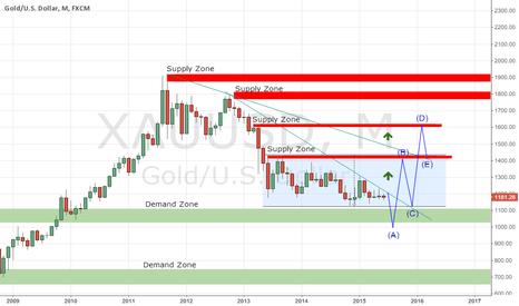 XAUUSD: Long term Supply & Demand outlook.