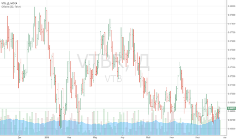 VTBR: Покупка акций VTBR