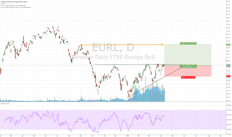 EURL: On the verge of a breakout