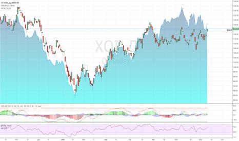 XOI: Нефть: Корреляция с Oil Index, продолжение падения 13.07.2016