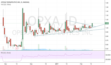 OPXA: OPXA Tight Coil and Potential Breakout