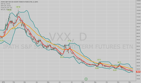 VXX: SHORT VIX DERIVATIVE PLAYS: GIVE THEM TIME TO WORK OUT