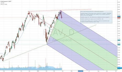 BEAV: Possible downward projection for BEAV
