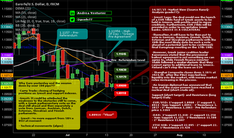 EURUSD: Market_View_140715_EurUsd_Dax_FtseMib Support&Resistances